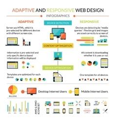 Adaptive Responsive Web Design Infographics Set vector image