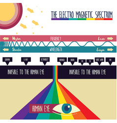 electro magnetic spectrum vector image