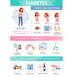 Diabetes cartoon infographics vector