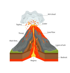 Volcano cross section view vector
