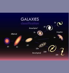 Galaxies classifications set vector