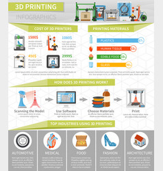 3d printing infographics flat layout vector