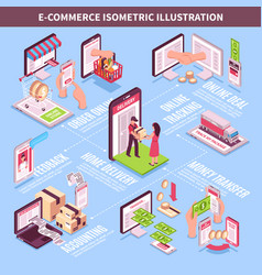 Electronic commerce isometric infographics vector