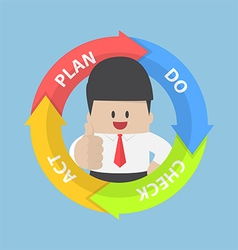 PDCA Plan Do Check Act diagram and businessman vector