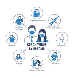 coronavirus symptoms poster with flat line icons vector image