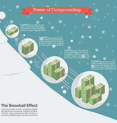 Power of compounding vector