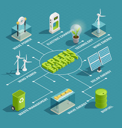 green energy technology isometric flowchart vector image
