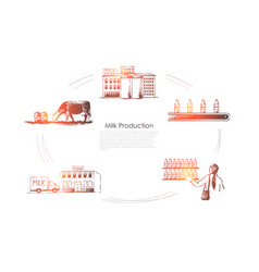 milk production - cow in field milk factory vector image