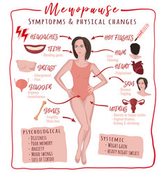menopause symptoms and physical changes vector image