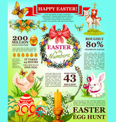 Easter holidays facts infographic template design vector