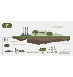 Renewable energy from biomass energy vector image vector image