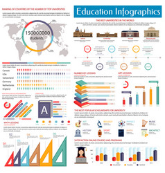 education infographics design template flat style vector image