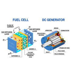 Fuel cell and dc generator diagram vector