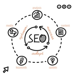 Seo Concept Optimize Adapt and Success vector image vector image