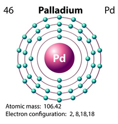 Symbol and electron diagram for Palladium vector image