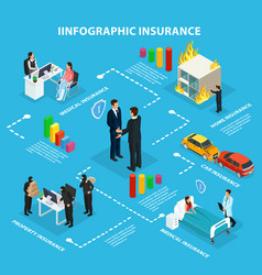 Isometric insurance service infographic flowchart vector