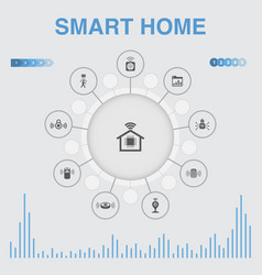 Smart home infographic with icons contains such vector