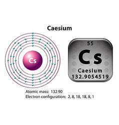 Symbol and electron diagram of caesium vector