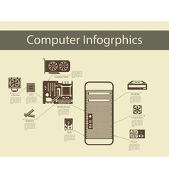 Computer Hardware Infographics vector image vector image