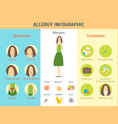 cartoon allergy infographic card poster vector image vector image