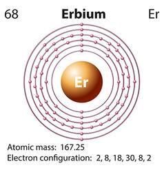 Symbol and electron diagram for Erbium vector