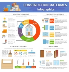 Construction Materials Infographics vector