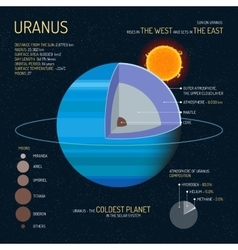 Uranus detailed structure with layers vector image