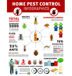 Pest control service infographics with graphs vector
