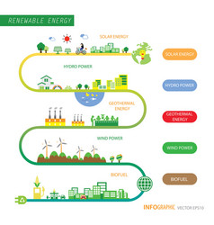 Info chart renewable energy biogreen ecology vector