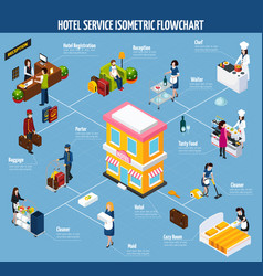 Colored hotel service isometric flowchart vector