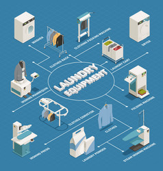 Laundry isometric flowchart vector