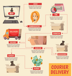 Courier delivery orthogonal flowchart poster vector