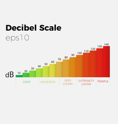 Decibel scale vector