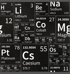Chemical elements table on school chalkboard vector