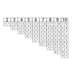 Composition number developmental table vector