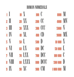 all roman numeral converter from one to one vector image