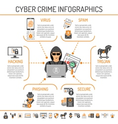 Cyber Crime Infographics vector