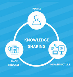 knowledge sharing vector image