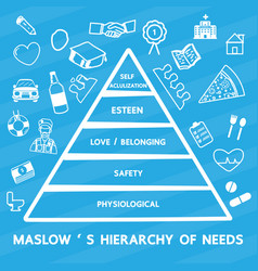 maslows hierarchy of needs vector image vector image