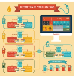 Automation of Petrol Stations vector image vector image
