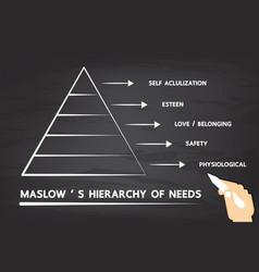 Human needs vector