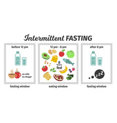 Scheme and concept of intermittent fasting eating vector