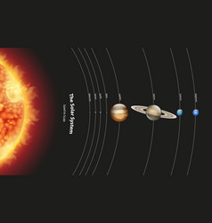 Diagram showing solar system with planets and sun vector