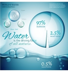 Water in nature vector image