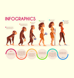 Human female evolution cartoon concept vector