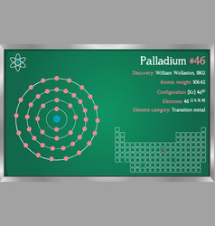 Infographic of the element of palladium vector