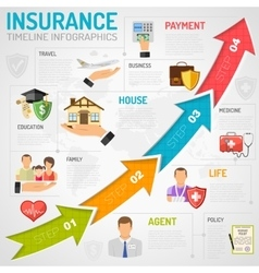 Insurance Services Timeline Infographics vector