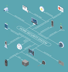 home security system isometric flowchart vector image