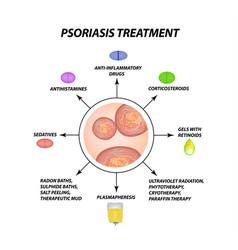 Psoriasis treatment eczema dermatitis skin vector