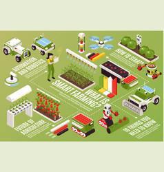 Isometric smart farm flowchart vector